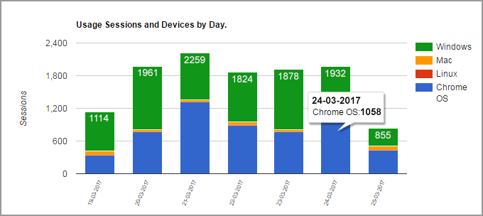 Device types used to access G Suite