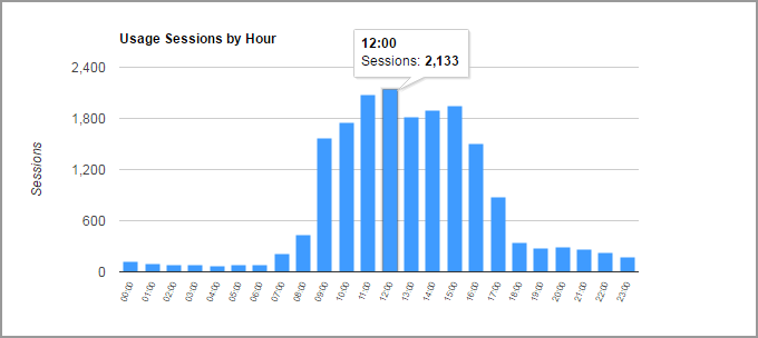Usage by the hour of the day