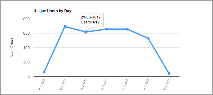 Unique user count by day