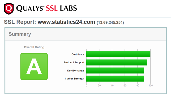 SSL security test results